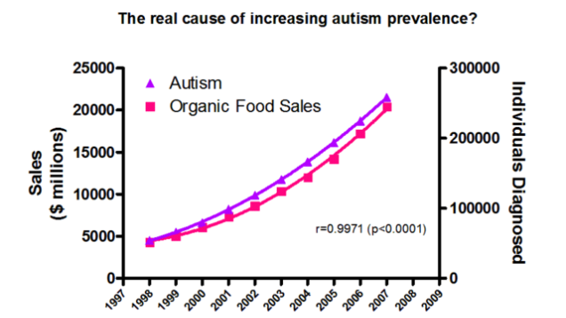 organic-autism