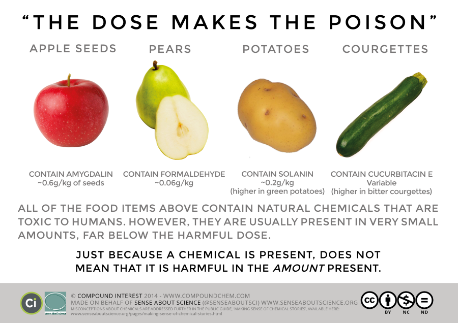 Dose_Makes_The_Poison